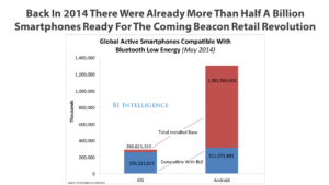 billions-of-phones-are-beacon-enabled