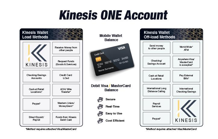 Kinesis-ONE-Account